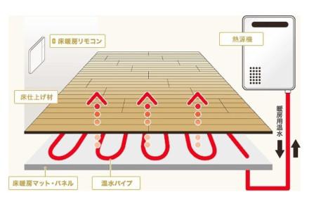 室内全体を均等に暖めるガス温水式床暖房システム